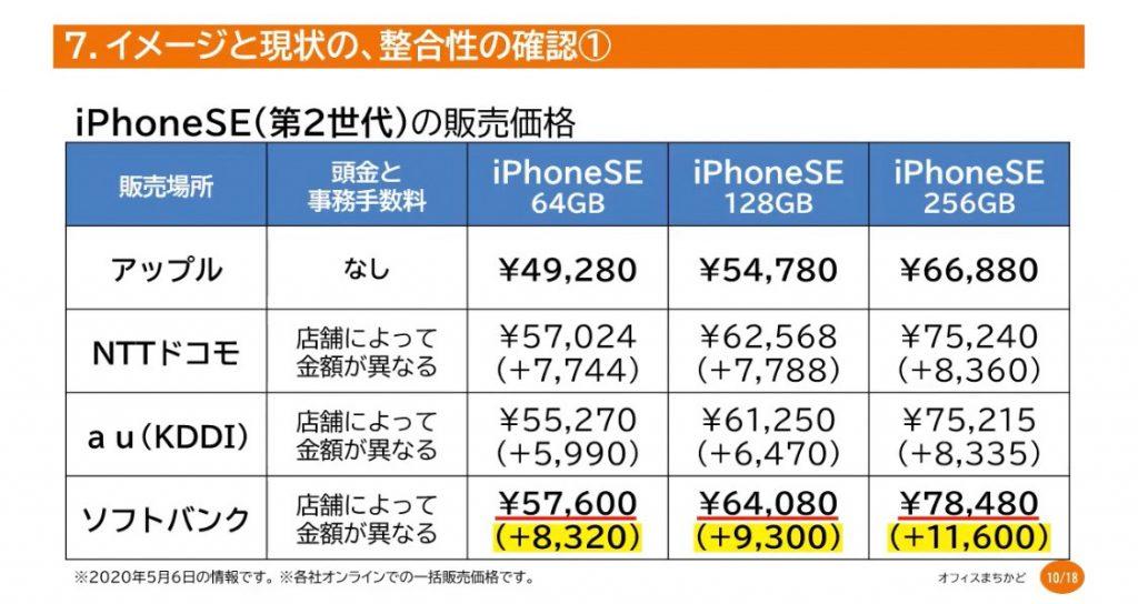 iPhoneSEはどこで買えばいいの?