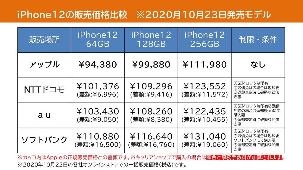 【高額注意】 iPhone12シリーズの価格比較でわかるキャリアショップへの規制と現実