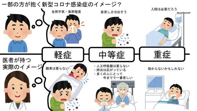 【新型コロナウイルス感染後症状の重症度の参考】 医師が持つ実際のイメージとのギャップ